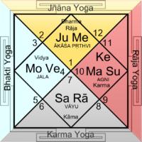 Dasāṁśa Yoga