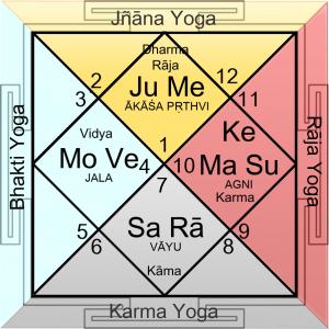 chatur-yoga